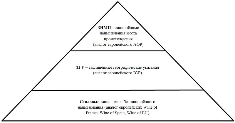 Классификация российских вин